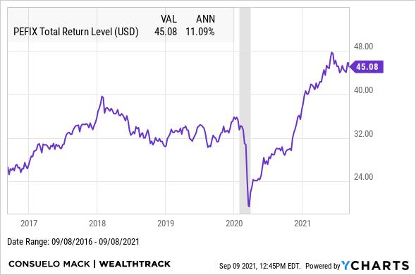 PEFIX Total Return Level Chart