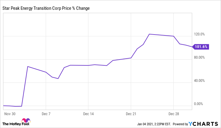 STPK Chart