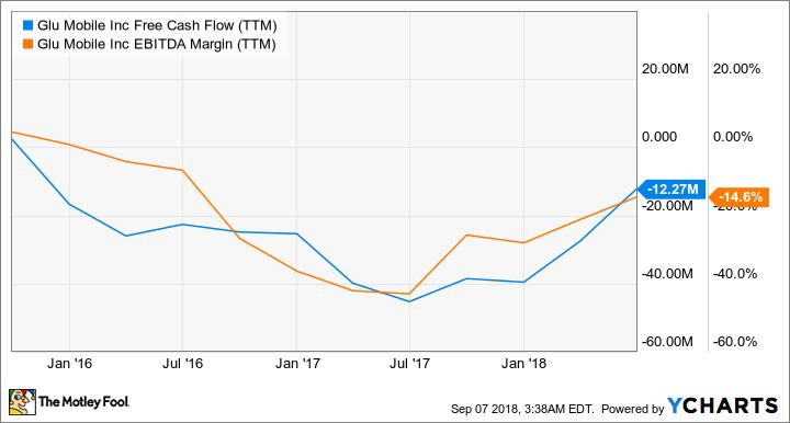 GLUU Free Cash Flow (TTM) Chart