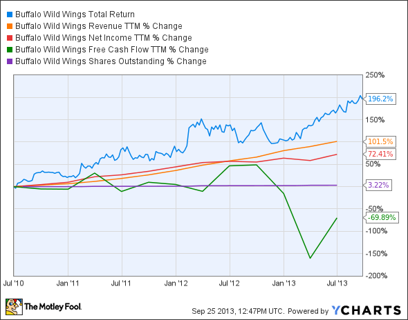 BWLD Total Return Price Chart