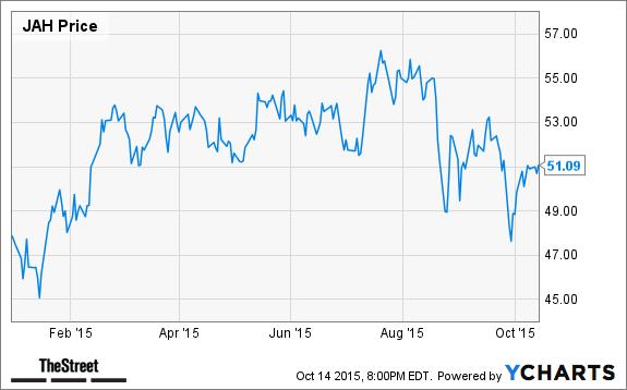 Jim cramer 39 s top takeaways bank of america enterprise for Jarden stock