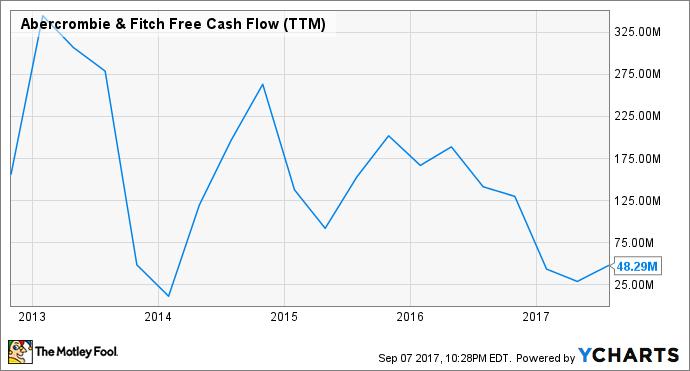 ANF Free Cash Flow (TTM) Chart