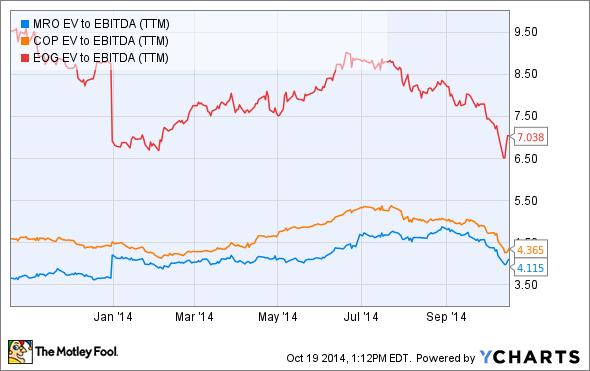 MRO EV to EBITDA (TTM) Chart