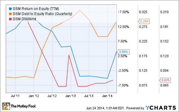 GSM Return on Equity (TTM) Chart