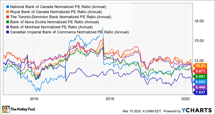 NA Normalized PE Ratio (Annual) Chart