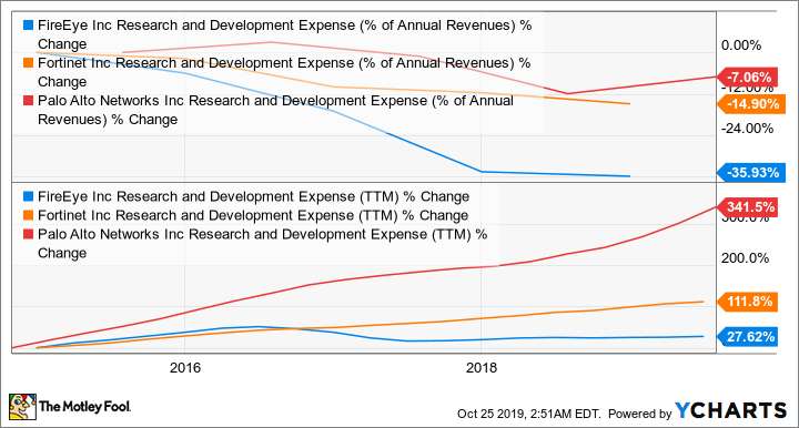 FEYE Research and Development Expense (% of Annual Revenues) Chart