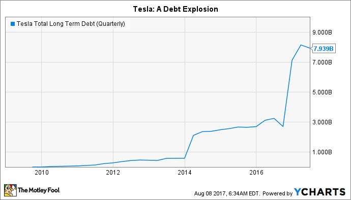 TSLA Total Long Term Debt (Quarterly) Chart