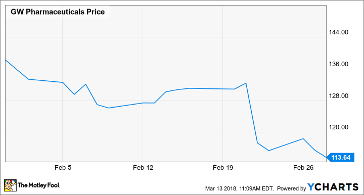 Why GW Pharmaceuticals Stock Lost 6060% In February The Motley Fool Beauteous Gw Pharmaceuticals Stock Quote