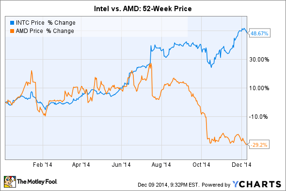 Intel Stock Quote Cool Amd Vsintel Which Is The Better Stock For 2015  The Motley Fool