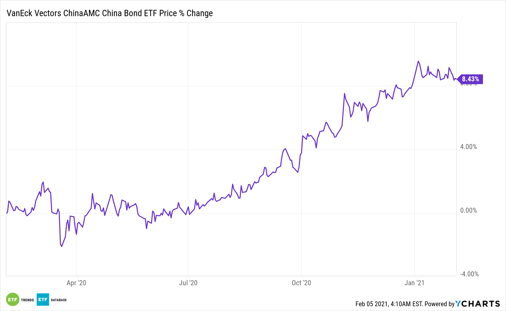 CBON Chart