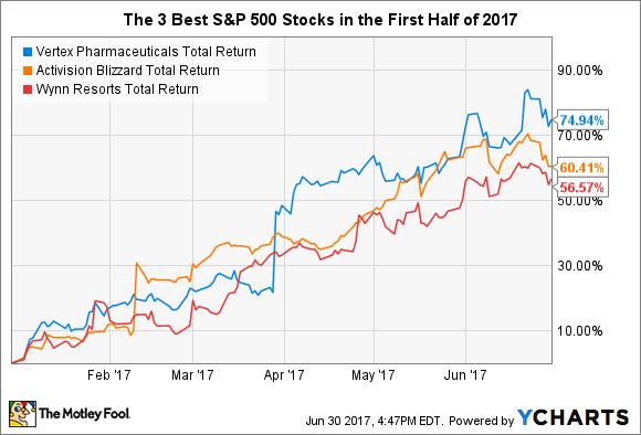VRTX Total Return Price Chart