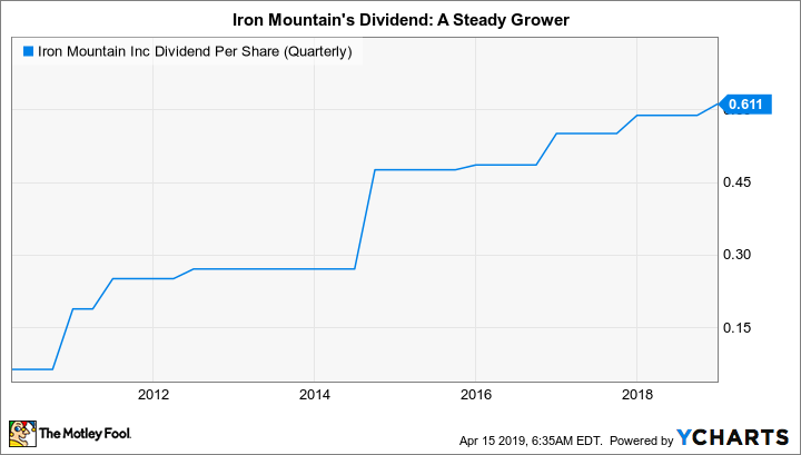 IRM Dividend Per Share (Quarterly) Chart
