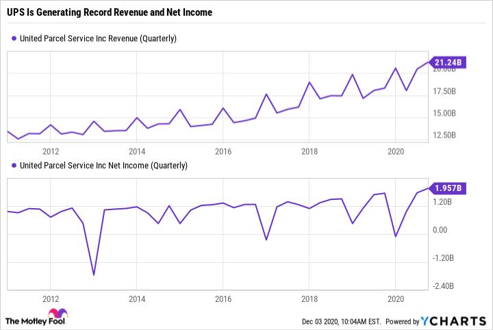 UPS Revenue (Quarterly) Chart