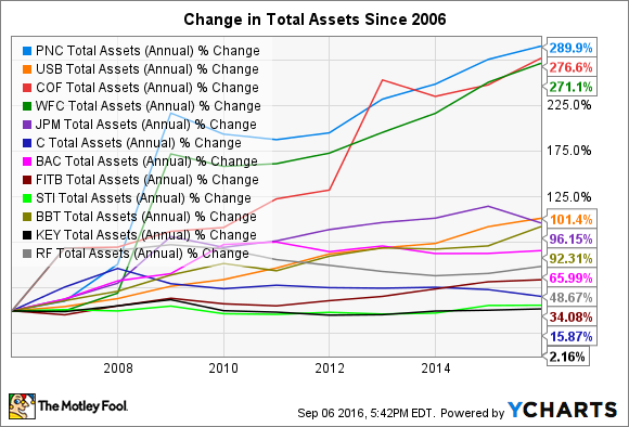 PNC Total Assets (Annual) Chart