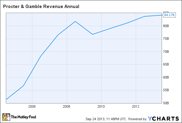 PG Revenue Annual Chart