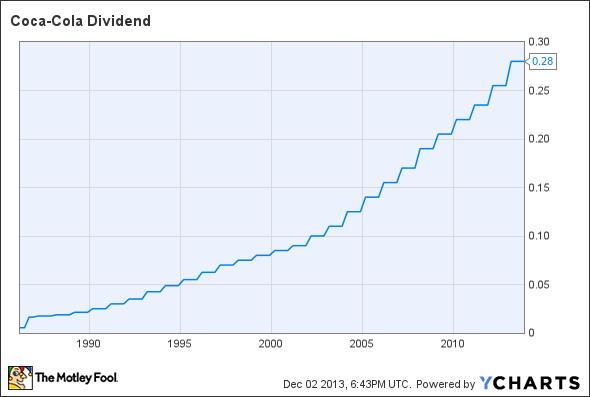 KO Dividend Chart