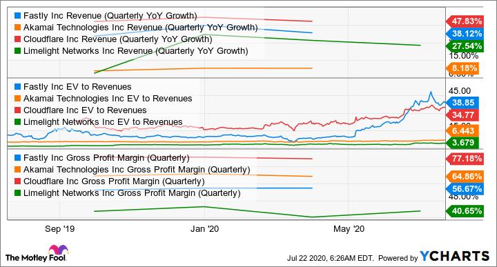 FSLY Revenue (Quarterly YoY Growth) Chart