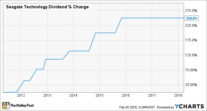 STX Dividend Chart