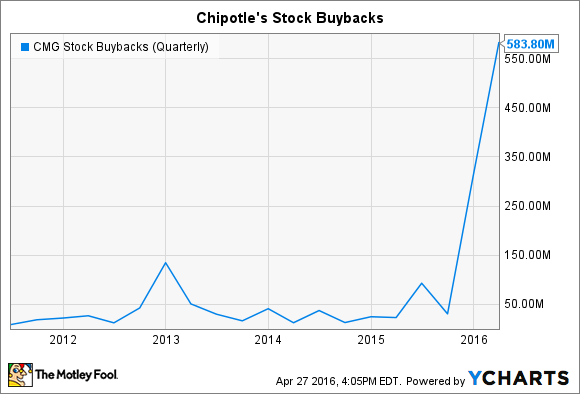 CMG Stock Buybacks (Quarterly) Chart