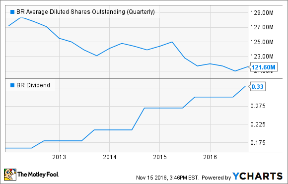 BR Average Diluted Shares Outstanding (Quarterly) Chart