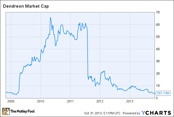 DNDN Market Cap Chart