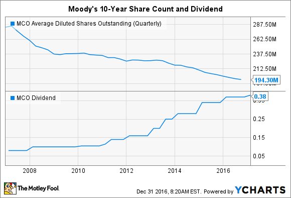 MCO Average Diluted Shares Outstanding (Quarterly) Chart
