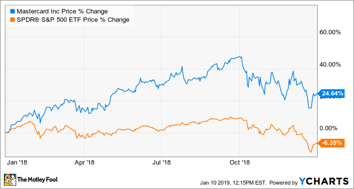 Why Mastercard Stock Soared 24% in 2018 | The Motley Fool