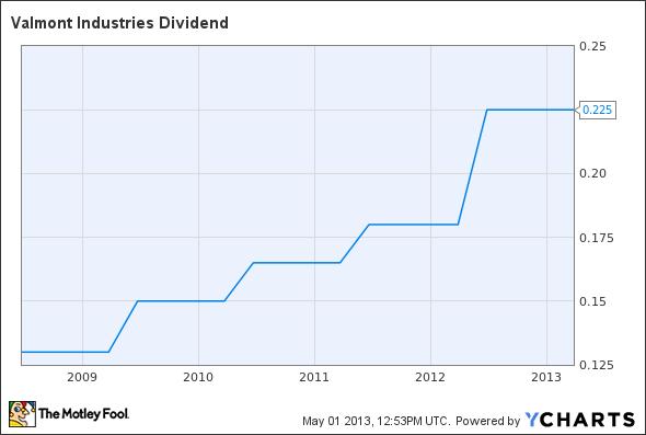 VMI Dividend Chart
