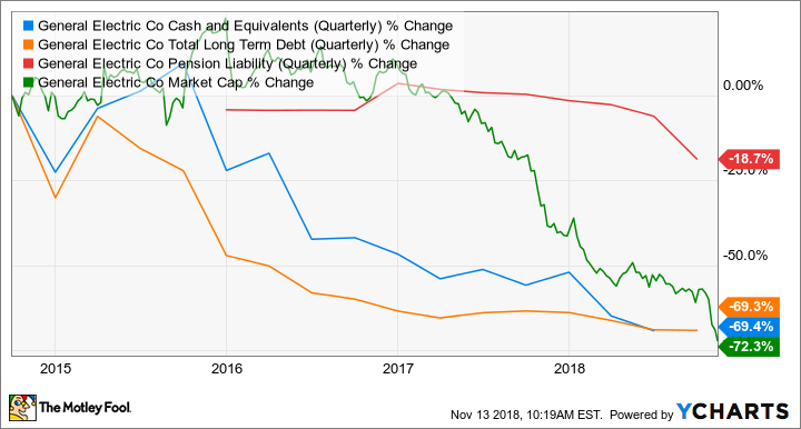 GE Cash and Equivalents (Quarterly) Chart
