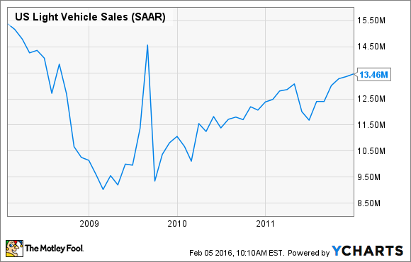 Auto Sales Data Today: Why Record Auto Sales Have Investors Worried -- The Motley