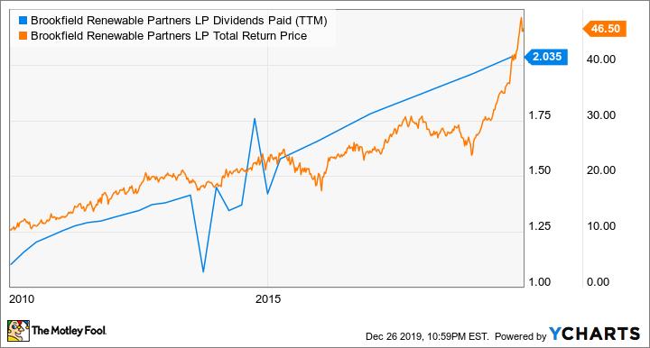 BEP Dividends Paid (TTM) Chart