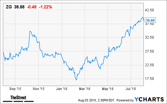 Will zillow group zg stock be helped by tomorrow 39 s q2 for Zillow stock quote