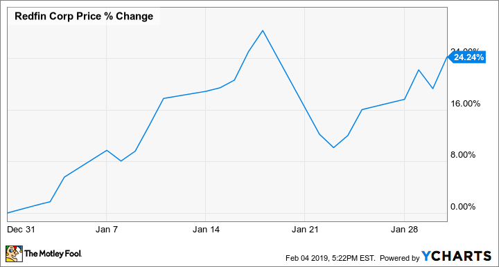 Why Redfin Stock Jumped 24% Last Month