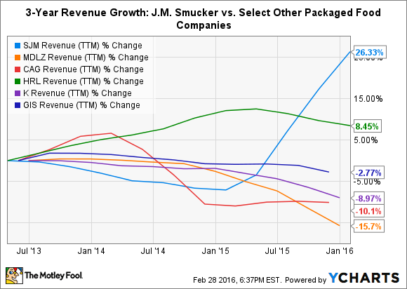 SJM Revenue (TTM) Chart