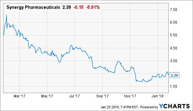 Synergy Pharmaceuticals Inc Management Attributes Today's