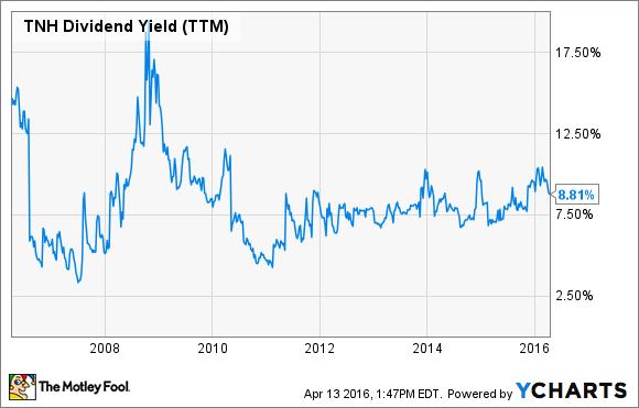 TNH Dividend Yield (TTM) Chart