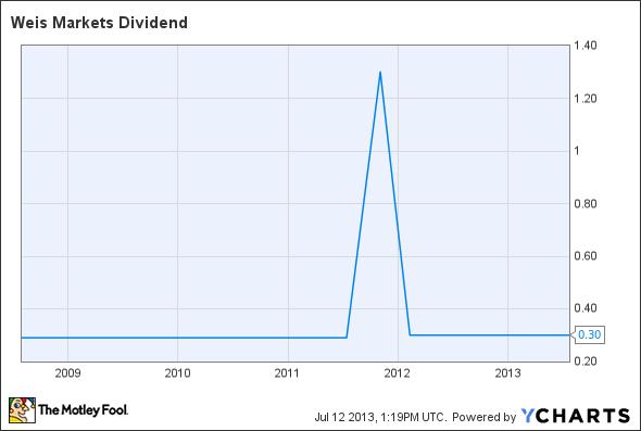 WMK Dividend Chart