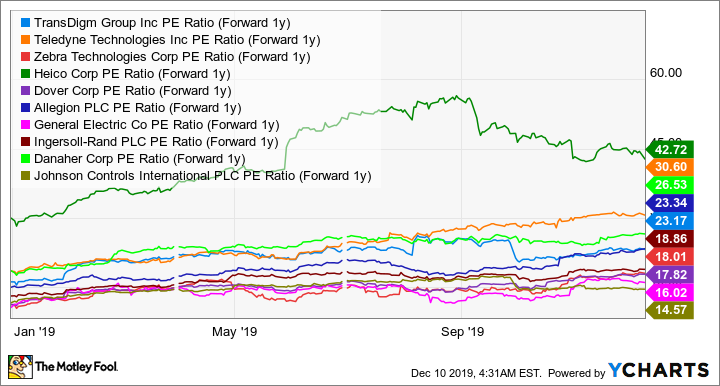 TDG PE Ratio (Forward 1y) Chart