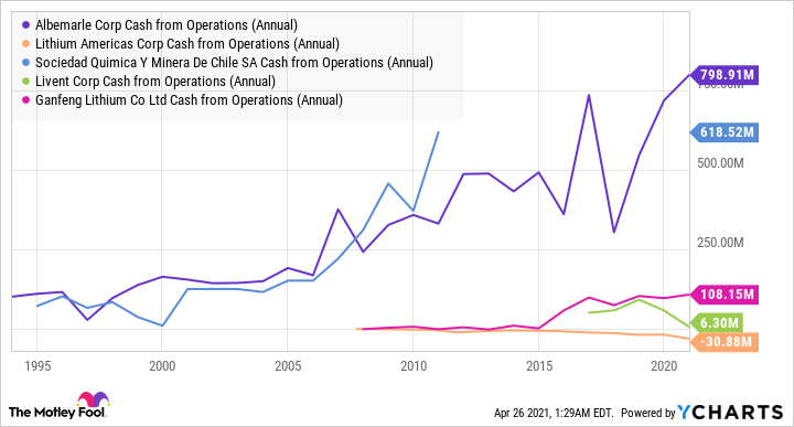 ALB Cash from Operations (Annual) Chart