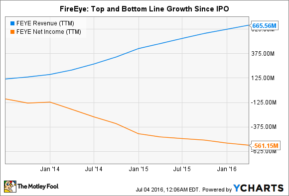 FEYE Revenue (TTM) Chart