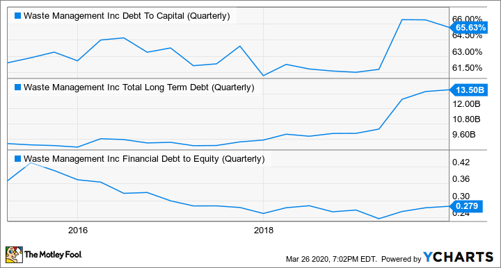 WM Debt To Capital (Quarterly) Chart