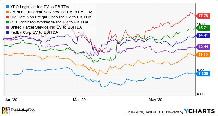 XPO EV to EBITDA Chart