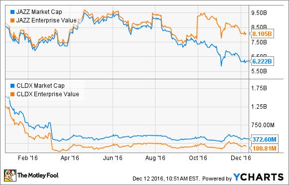 JAZZ Market Cap Chart