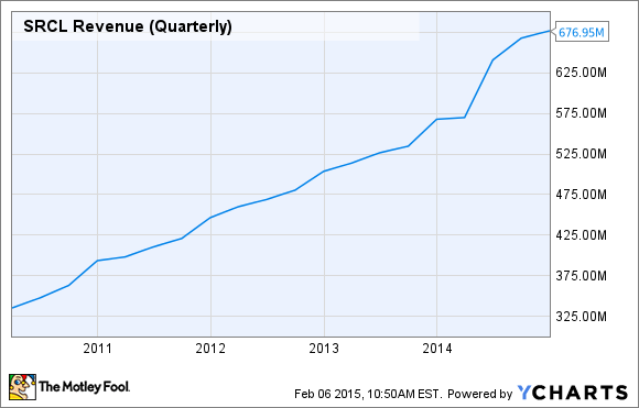 SRCL Revenue (Quarterly) Chart