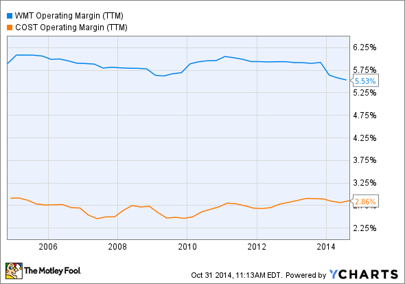 WMT Operating Margin (TTM) Chart