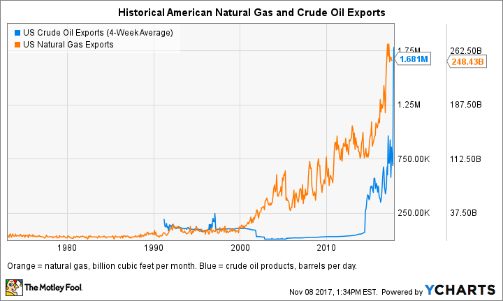 US Crude Oil Exports (4-Week Average) Chart
