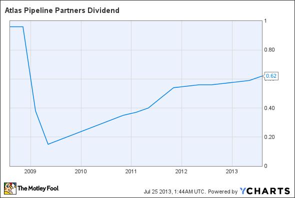 APL Dividend Chart
