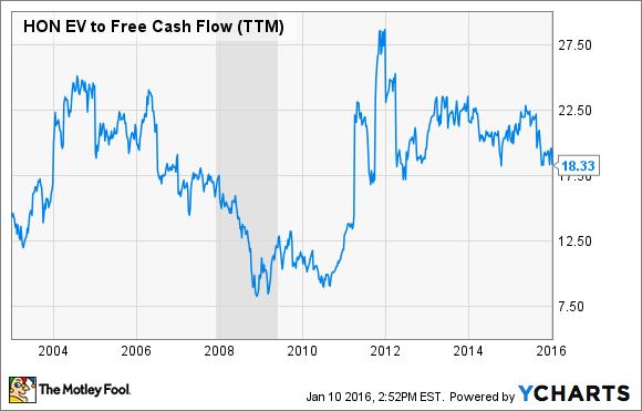 HON EV to Free Cash Flow (TTM) Chart