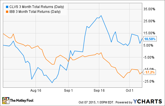 CLVS 3 Month Total Returns (Daily) Chart