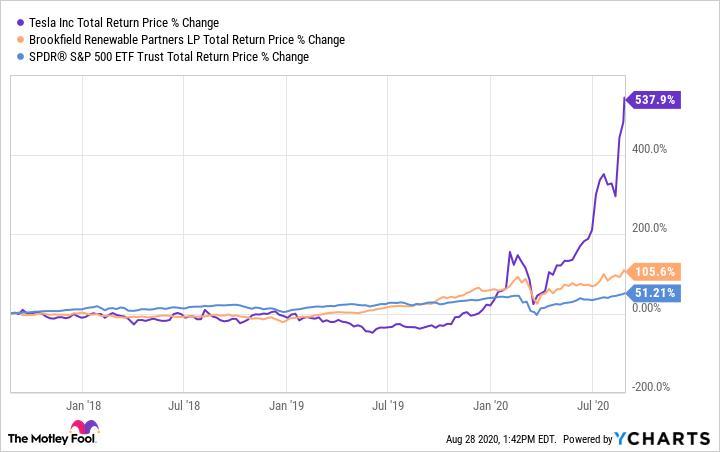 TSLA Total Return Price Chart